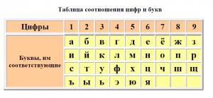 таблица с цифрами