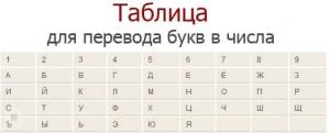 Значение фамилии в нумерологии