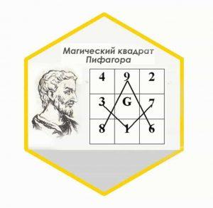 Как рассчитать квадрат Пифагора в нумерологии и что он может рассказать