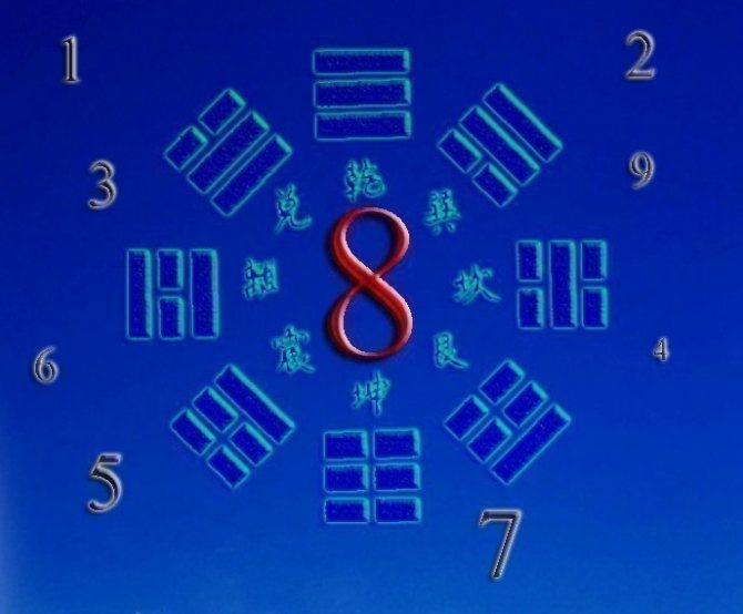 совместимость числа 8 с другими
